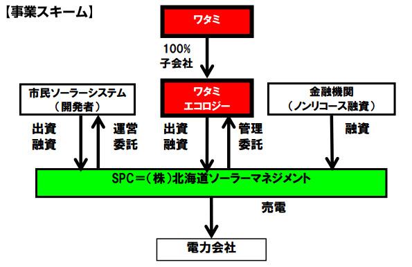 ワタミ、メガソーラー事業への出資2カ所目 北海道の19MW、42円案件