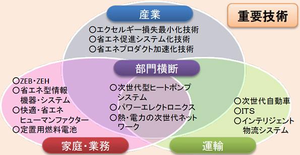 NEDO、省エネの新技術開発25件に助成 ZEB・ヒートポンプ関連等