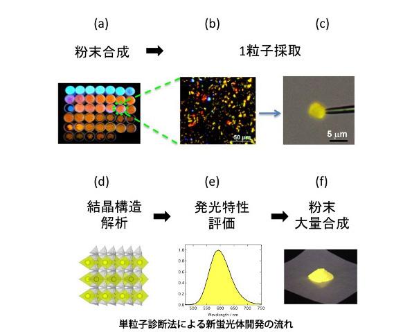 微小粒子1個から蛍光体を開発する新手法 白色LEDなどの開発を加速