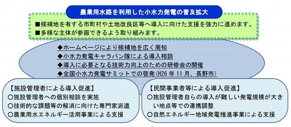 長野県、小水力発電の候補地164カ所発見