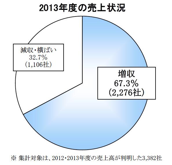 帝国データバンクの調査 太陽光発電システム販売・施工会社、増収が約7割