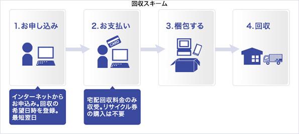 佐川急便、小型家電の回収サービス開始 リサイクルが簡単に