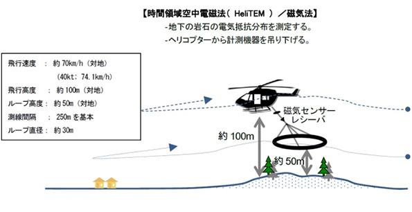 JOGMEC、ヘリでの地熱資源探査2回目 九州2地域で国内初手法を採用