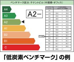 東京都内のテナントビルに新しい補助金 LED照明・省エネ空調などが対象