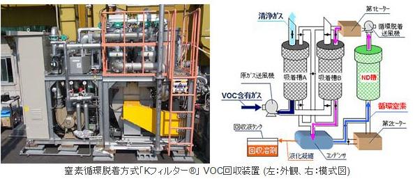 東洋紡の新型VOC回収装置、コスト削減 大風量の排気ガス処理も可能に