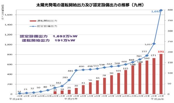 九州の太陽光発電、2014年3月だけで200MWが稼働開始 相変わらずトップ