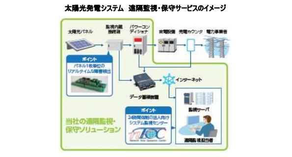 太陽光発電パネル単位で劣化箇所を判断できる遠隔監視・保守サービス