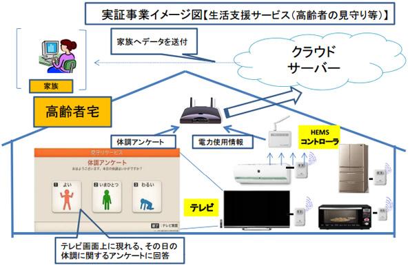 神奈川県の「高齢者見守りなどを兼ねたEMSサービス」実証、シャープに決定