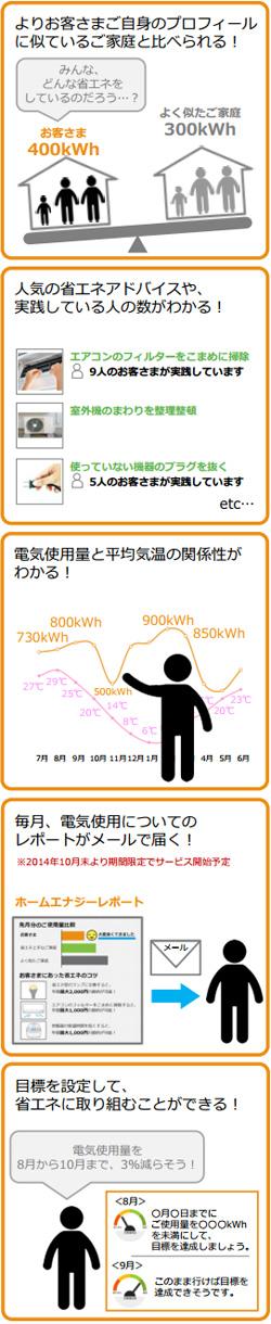 東京電力のウェブサイトで「他の家との省エネ率比較」が可能に
