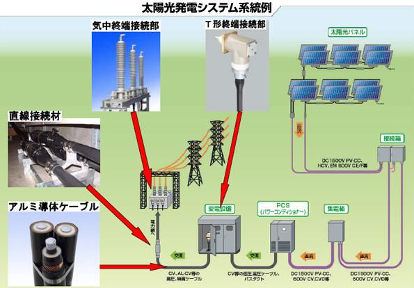 メガソーラー向け長距離送電システム アルミ導体の地中ケーブルでコストダウン