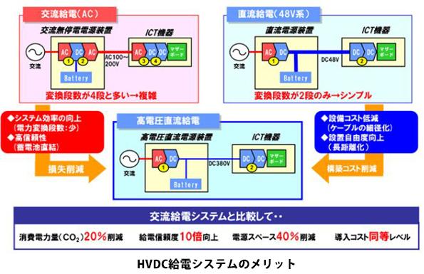 NTTファシリティーズ、高電圧直流給電システムのワンストップサービス開始