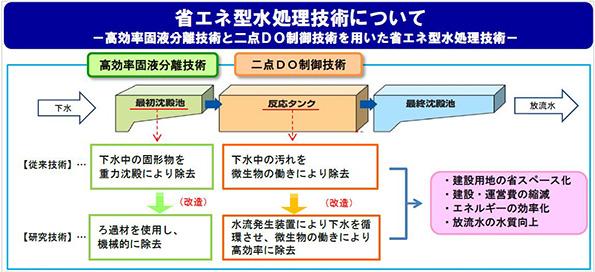 埼玉県、下水処理の省エネ技術研究 民間企業と海外展開を目指す