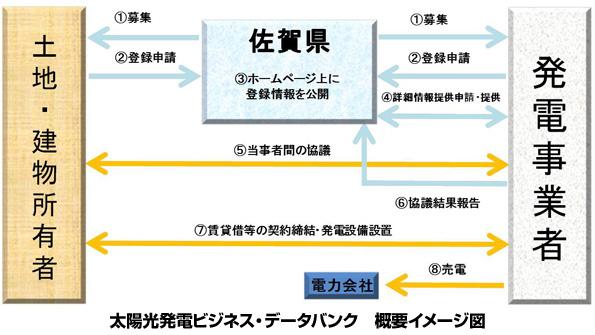 佐賀県、屋根貸し太陽光発電のマッチング事業を開始 施設側・事業者側を募集