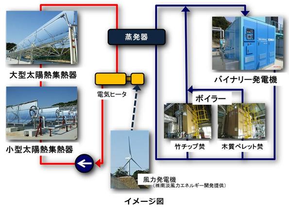 風力×太陽熱×バイオマスでバイナリー発電 淡路島で安定電力と温水を供給