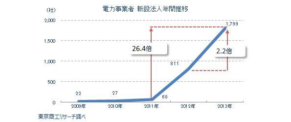 2013年、「電力事業者」が急増 7割近くが太陽光発電関連 民間調べ