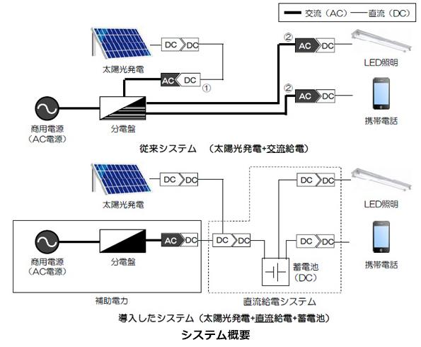 太陽光発電の電気、そのままLED照明などに供給 直流給電システム