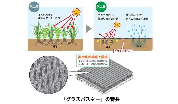 水を通し光は通さない 太陽光発電設備向けの防草シート