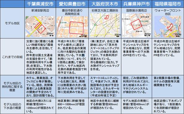 国交省、5都市で「下水熱ポテンシャルマップ」策定へ