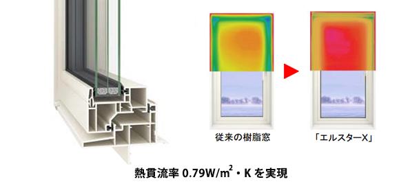 LIXIL、高断熱性能の樹脂窓・ハイブリッド窓を発売 ZEH化する新築狙う