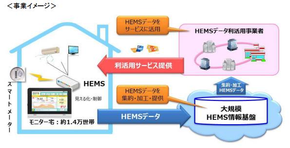 HEMSの大規模情報基盤構築、国内企業20社で実証事業へ