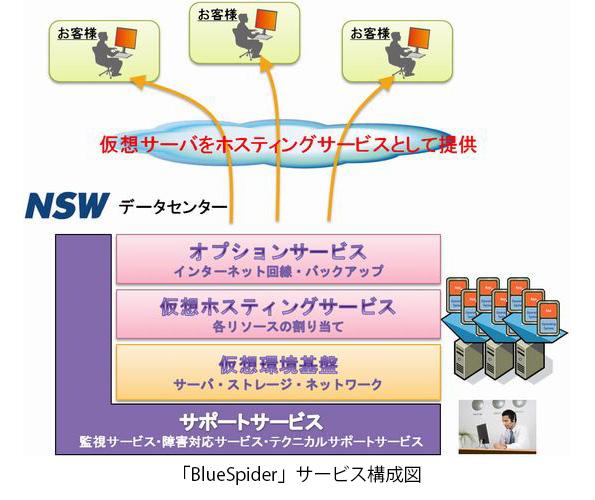 日本システムウエアの省エネ型クラウドサービス、国の補助金対象に