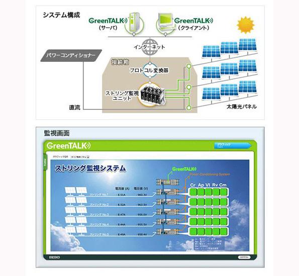 太陽光発電施設の見える化・監視システムの新製品 取得情報からの制御も