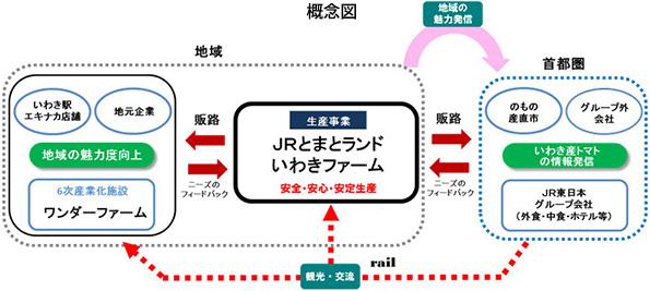 JR東日本、太陽光利用型植物工場でトマト生産 6次産業化狙い首都圏に供給