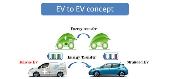 電気自動車の「電欠」をレスキュー! トランクに入る急速充電器が発売