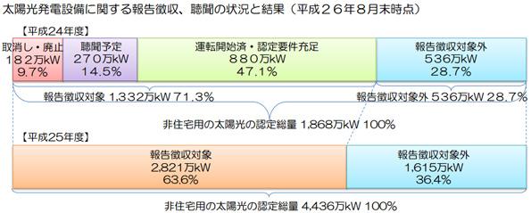 2012年度の大規模太陽光発電、182万kWが設備認定取消し