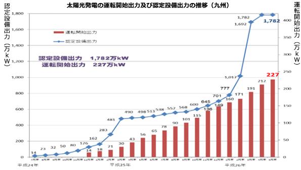 九州のメガソーラー設置、全国トップ独走中 認定設備出力は4月末と変わらず