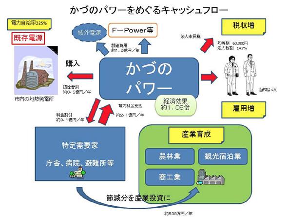 秋田県鹿角市、地域PPS「かづのパワー」設立 エネルギーの地産地消目指す