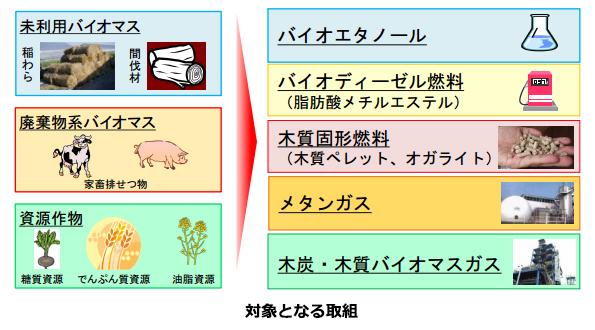 「農林漁業バイオ燃料法」新たに1件認定 北海道の家畜排せつ物でバイオガス