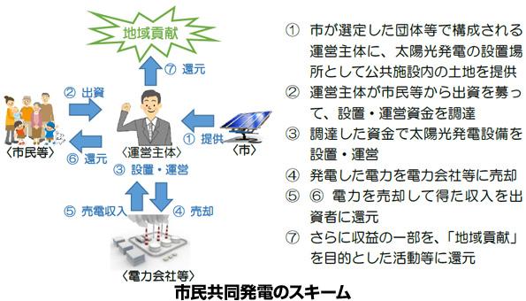 大阪府泉大津市、市民ファンド型太陽光発電所の運営主体を公募