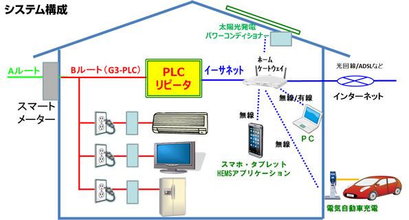 スマート家電のPLC信号をHEMS用に変換 住友電工の新しい変換アダプタ