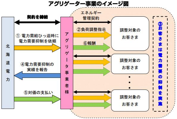 北海道電力、冬に備えてアグリゲータ事業者・需要抑制事業プランを募集