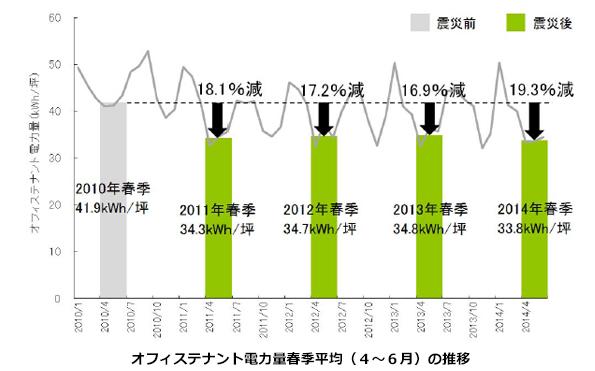 オフィステナント、2014年も節電を維持 震災前(2010年)比で19.3%減