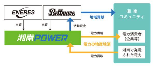 プロサッカーチーム湘南ベルマーレとエナリス、新電力「湘南電力」を設立