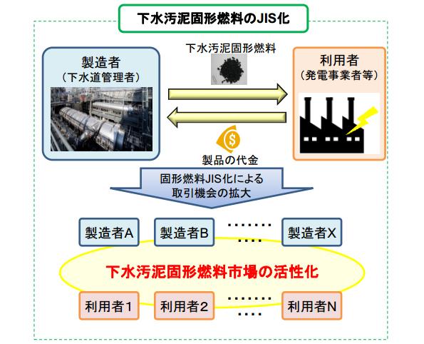 下水汚泥固形燃料、日本工業規格(JIS規格)が制定