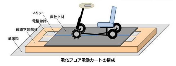 床に埋め込んだ電極線路でワイヤレス給電しながら走る「電動カート」