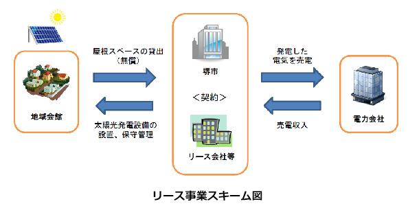 大阪府堺市、太陽光発電設備のリースを公募 地域会館等6施設で発電事業