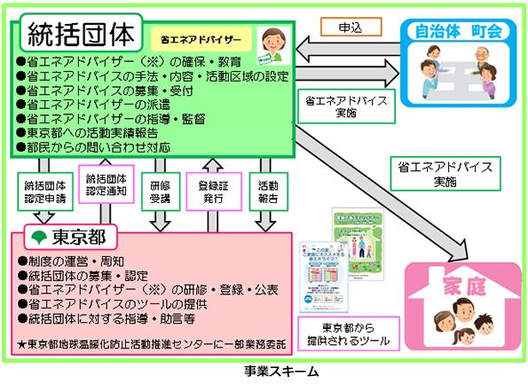 東京都、「家庭の省エネアドバイザー制度」の実施団体を募集