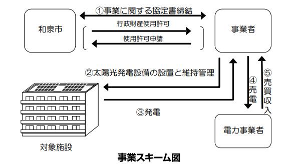 大阪府和泉市、市有施設20カ所で屋根貸し太陽光発電 事業者を募集