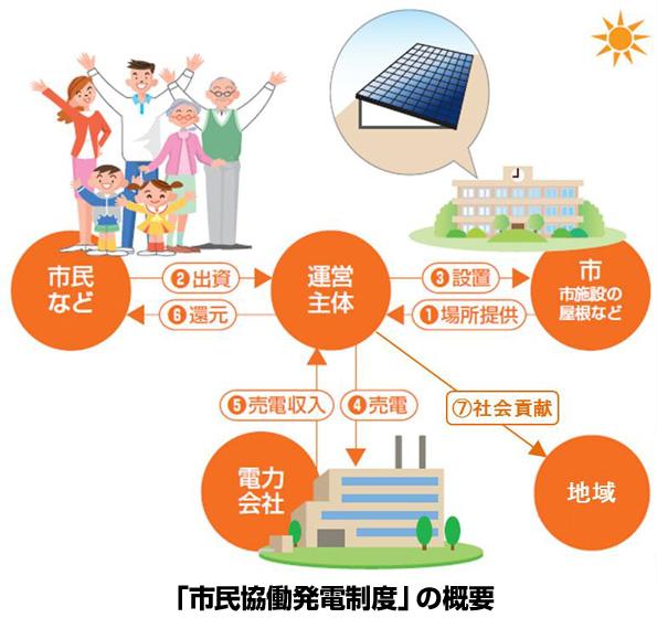 京都市、市民ファンド型・屋根貸し太陽光発電制度の運営者を募集