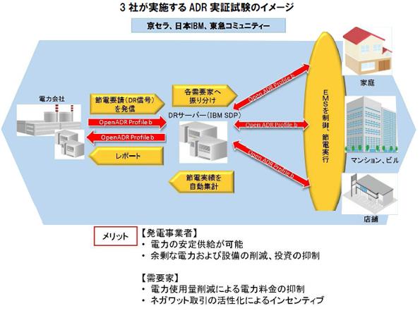 自動デマンドレスポンス 京セラ・日本IBMなどが実証試験を開始