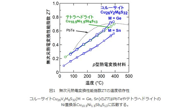 産総研など、レアメタル不使用・低毒性元素の熱電変換材料を開発