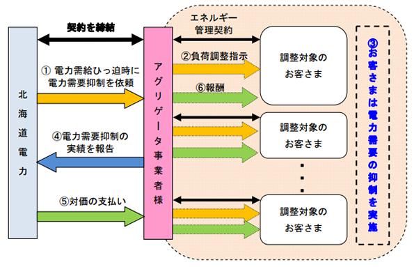 北海道電力、アグリゲータ事業者・需要抑制事業プランを追加募集
