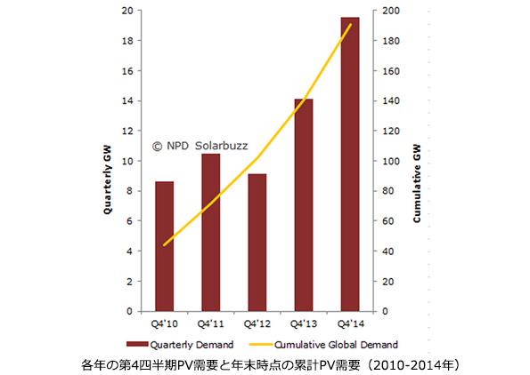 世界の太陽光発電設置容量、10~12月で過去最高値に 中国が牽引