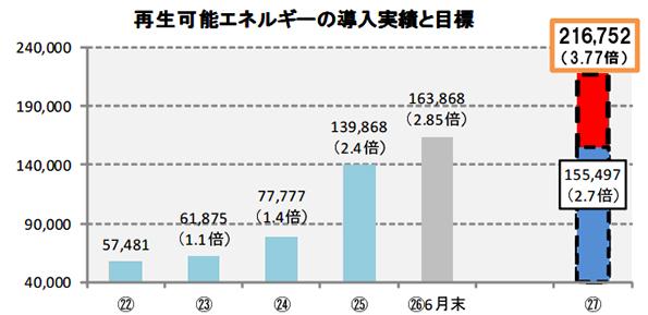 奈良県、再エネ導入量の目標を上方修正 22年度比2.7倍から3.8倍に