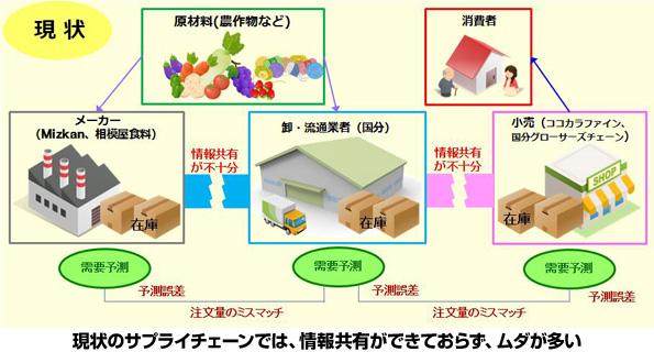 日本気象協会 天気予報で「省エネ物流&食品ロス削減」のプロジェクト開始