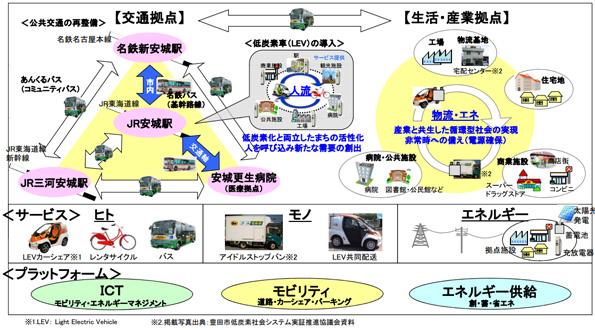 小田原市・神戸市・屋久島町など5地域 創蓄省エネ化モデル事業の対象に